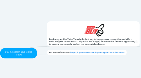 Mind Map: Buy Instagram Live Video Views