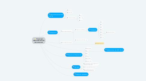 Mind Map: Структура образовательной организации