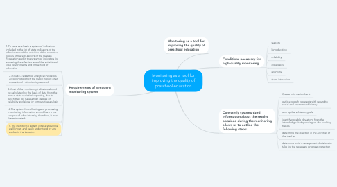 Mind Map: Monitoring as a tool for improving the quality of preschool education