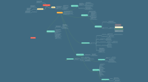 Mind Map: Sistema Sanitario