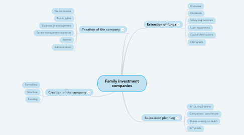 Mind Map: Family investment companies