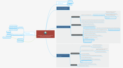Mind Map: Avantages, inconvénients et obstacles du commerce International