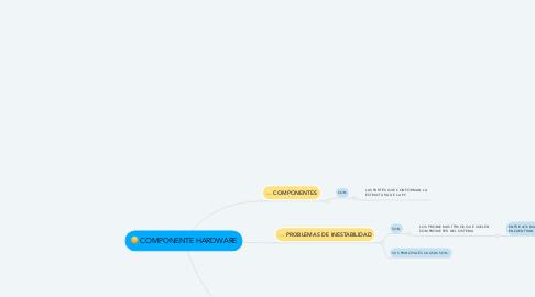 Mind Map: COMPONENTE HARDWARE