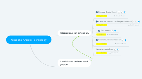 Mind Map: Gestione Ansible Technology