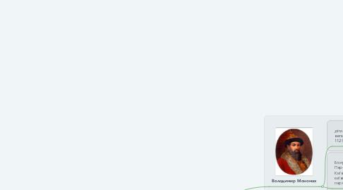 Mind Map: Культура київської русі .В період роздробленості.