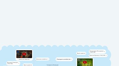 Mind Map: Галицьке та Волинське князівства у другій половині 12 ст.