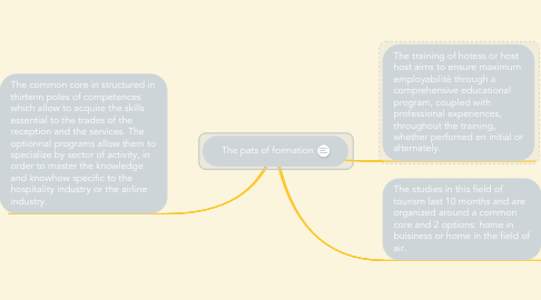 Mind Map: The pats of formation