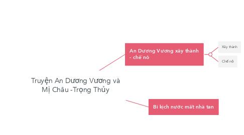 Mind Map: Truyện An Dương Vương và Mị Châu -Trọng Thủy