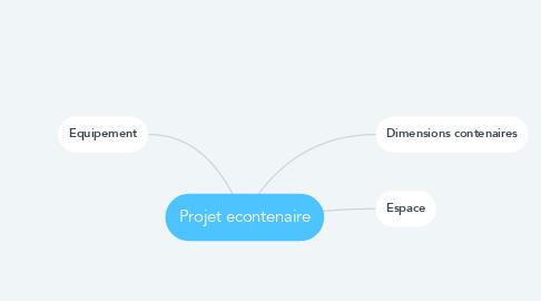 Mind Map: Projet econtenaire