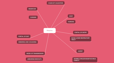 Mind Map: Measles