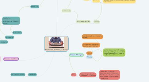 Mind Map: Planeamiento Estratégico y Liderazgo