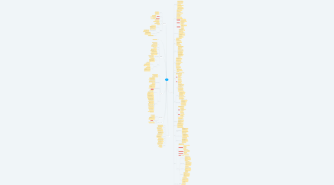 Mind Map: StackR GDM