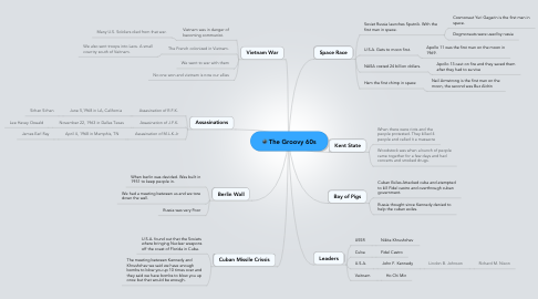 Mind Map: The Groovy 60s