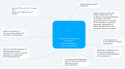 Mind Map: Frecuencia de depresión  en mujeres  premenopáusicas  y posmenopáusicas