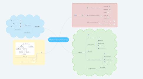 Mind Map: Психические процессы