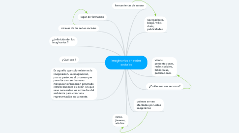 Mind Map: imaginarios en redes sociales