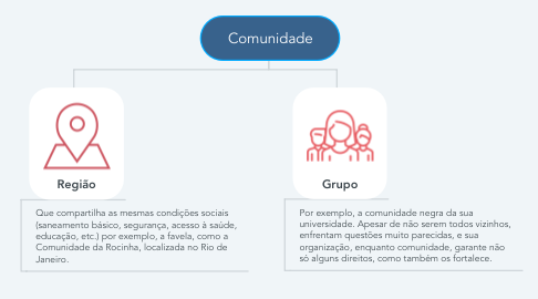 Mind Map: Comunidade