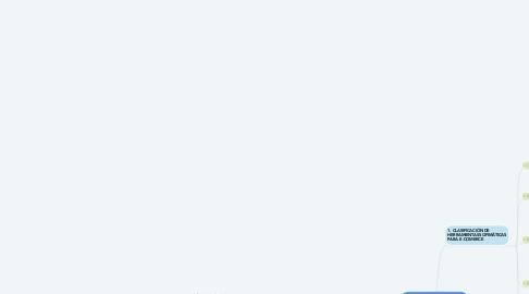 Mind Map: HERRAMIENTAS OFIMÁTICAS PARA E-COMERCE Y ANÁLISIS WEB