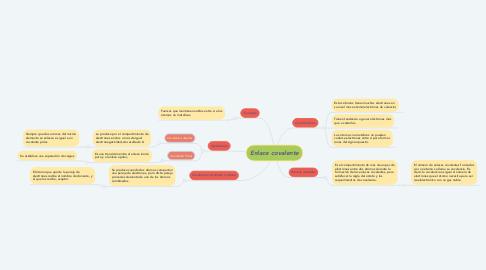 Mind Map: Enlace covalente
