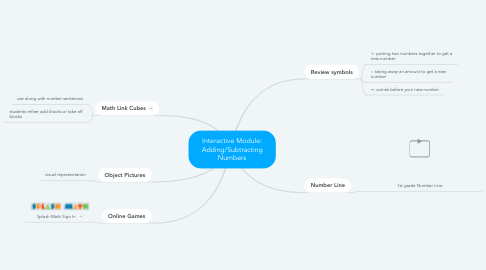 Mind Map: Interactive Module: Adding/Subtracting Numbers