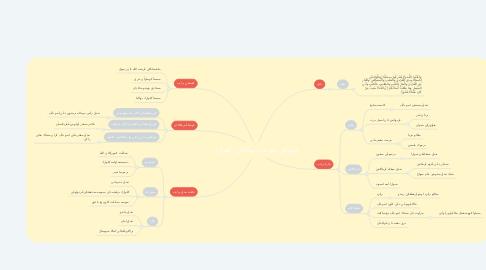 Mind Map: مولياكن ايبو باڤ بهاݢياکن   کلوارݢ