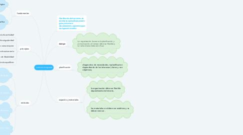 Mind Map: currículo integrado