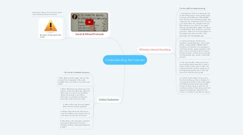 Mind Map: Understanding the Internet