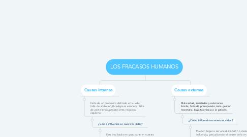 Mind Map: LOS FRACASOS HUMANOS