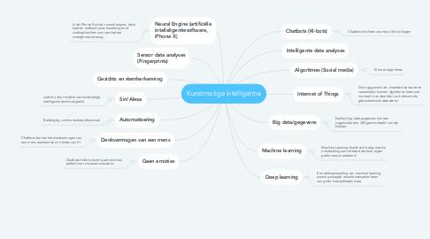 Mind Map: Kunstmatige intelligentie
