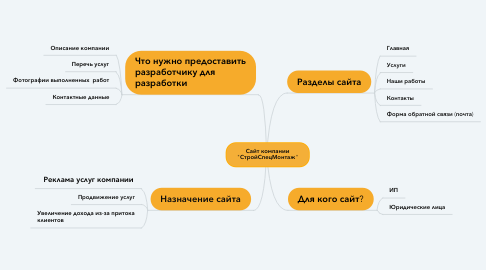 "Mind Map: Сайт компании ""СтройСпецМонтаж"""