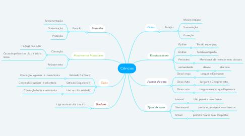 Mind Map: Ciências