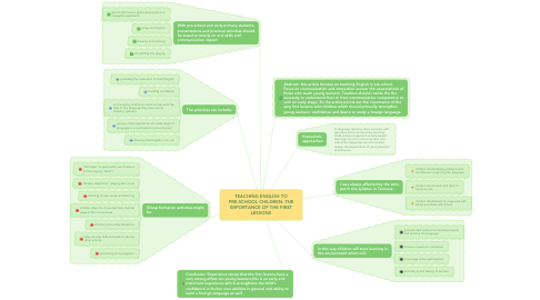 Mind Map: TEACHING ENGLISH TO PRE-SCHOOL CHILDREN. THE IMPORTANCE OF THE FIRST LESSONS