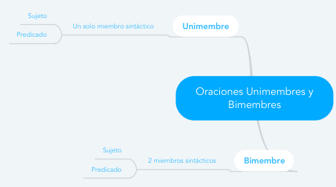 Mind Map: Oraciones Unimembres y Bimembres