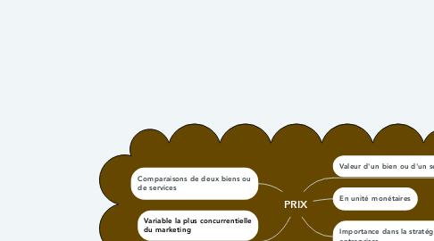 Mind Map: PRIX