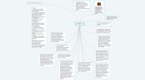 Mind Map: Negligencia
