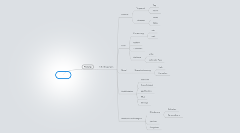 Mind Map: Sunzi