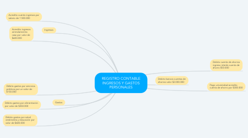 Mind Map: REGISTRO CONTABLE INGRESOS Y GASTOS PERSONALES