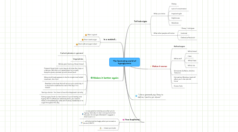 Mind Map: The fascinating world of hypoglycemia