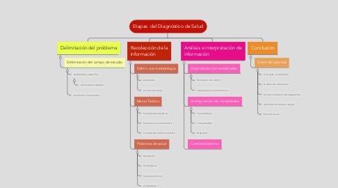 Mind Map: Etapas  del Diagnóstico de Salud