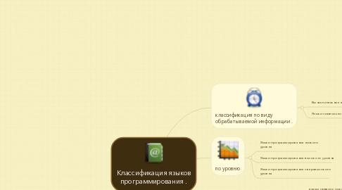 Mind Map: Классификация языков программирования .