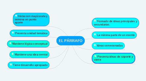 Mind Map: EL PÁRRAFO