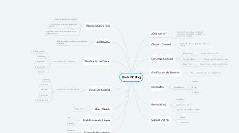 Mind Map: Rock N' Bog