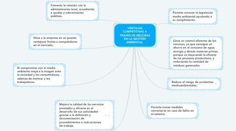 Mind Map: VENTAJAS COMPETITIVAS A TRAVÉS DE MEJORAS EN LA GESTIÓN AMBIENTAL.