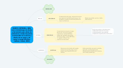 Mind Map: MARCO -INTEGRAL- MDA como metodología de diseño y herramienta para dotar de coherencia a todas las partes involucradas en la autoría y diseño de un juego y de quien lo juega (Hunicke, LeBlanc, Zubek, 2004)