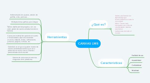 Mind Map: CANVAS LMS