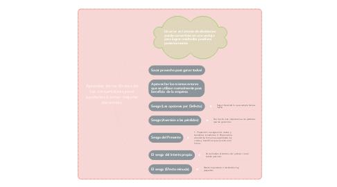 Mind Map: Aprender de los Errores de los consumidores para ayudarles a tomar mejores decisiones.