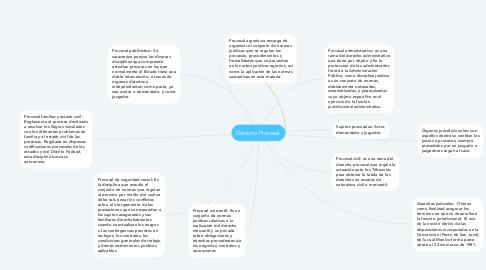 Mind Map: Derecho Procesal.