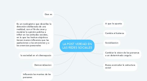 Mind Map: LA POST VERDAD EN LAS REDES SOCIALES