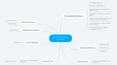 Mind Map: Content Operations Overview