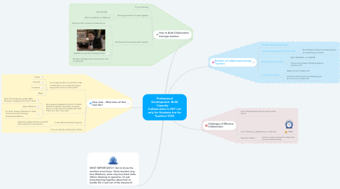Mind Map: Professional Development- Build Capacity      Collaboration is KEY not only for Students but for Teachers TOO!